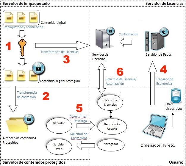 Sistemas DRM