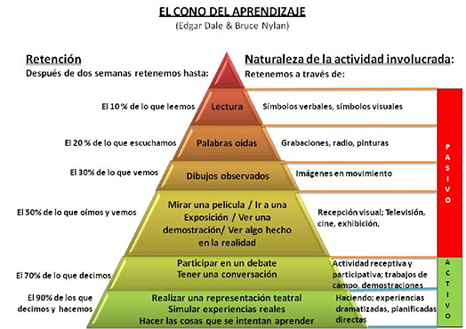 pirámide_aprendizaje