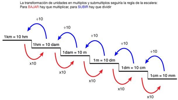 El sistema m trico decimal las matem ticas al alcance de for Formula escalera