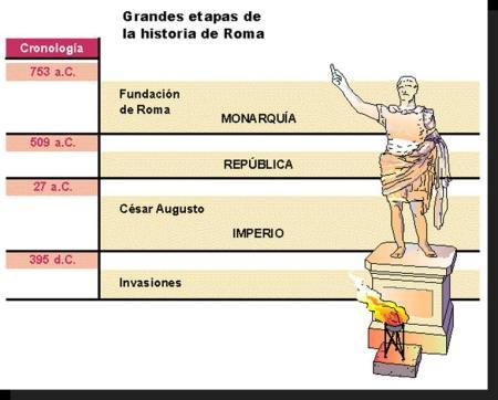 El Imperio Romano Blog De Mery Suárez Edu Cción