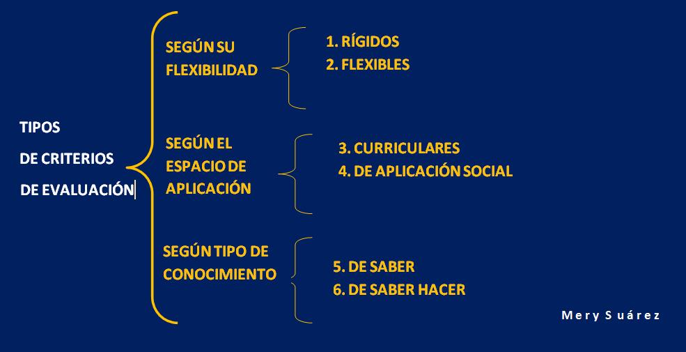 tipos_de_criterios_de_evaluación