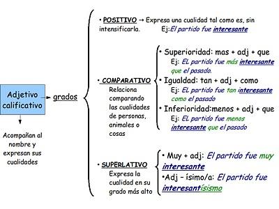 http://www3.gobiernodecanarias.org/medusa/ecoblog/jfabram/files/2011/11/gradosdeladjetivo.jpg?w=300
