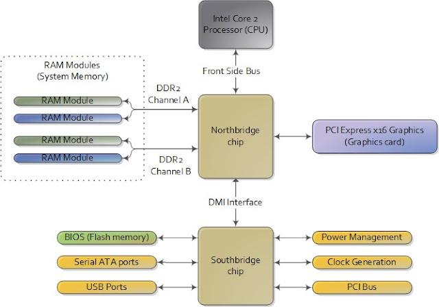 El chipset de la placa base | Fundamentos del Hardware
