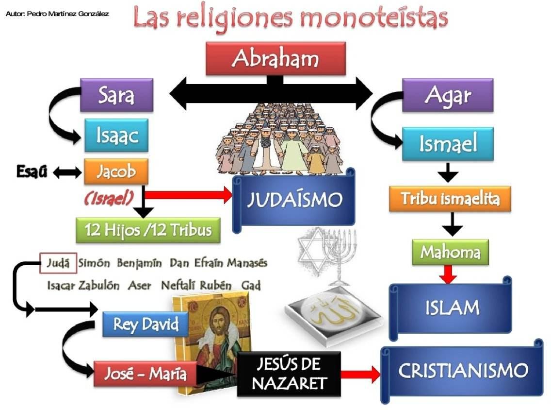 Origen religiones monoteístas