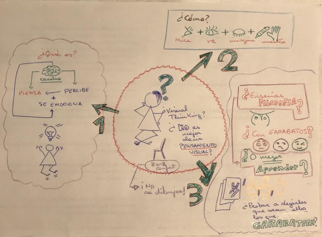 Mi primer visual thinking
