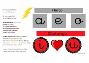 DIPTONGO-VS-HIATO-400x282