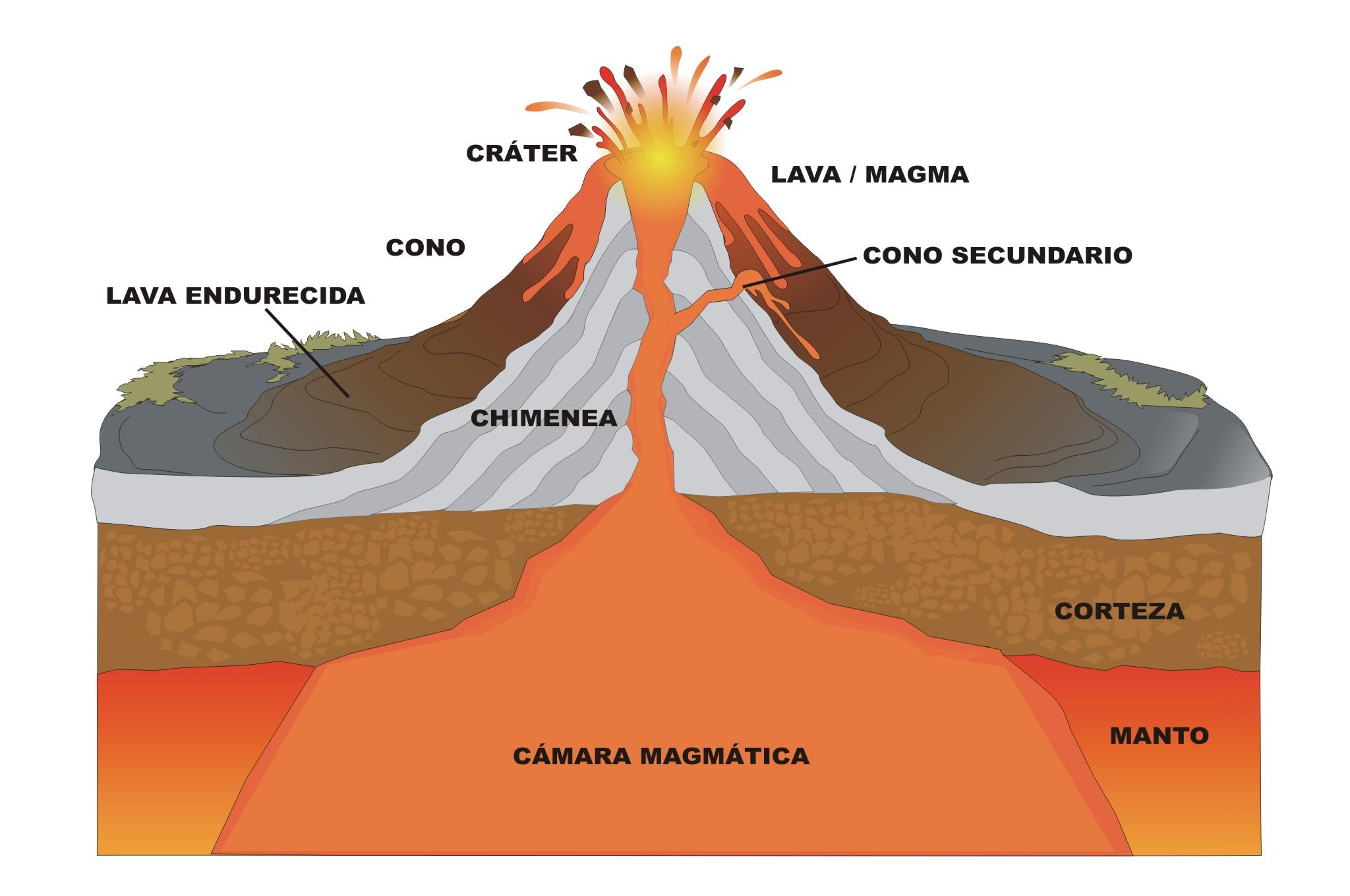 Estructura De Un Volcan