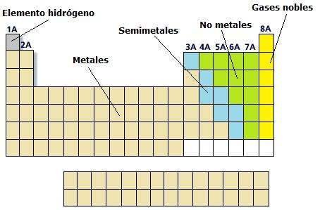 3eso tema 2 tabla peridica y enlace qumico el gato de 3eso tema 2 tabla peridica y enlace qumico el gato de schrdinger blog de fsica y qumica urtaz Image collections