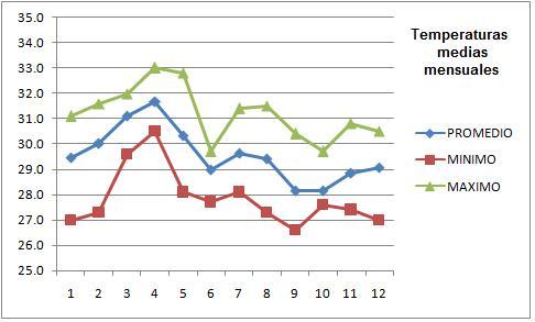 temperaturas_promedio_mensuales