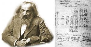 Mendeleiev y la tabla peridica cajon cientifico deja un comentario cancelar respuesta urtaz Choice Image