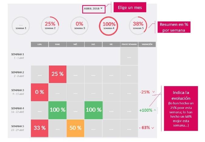 Imagen de las estadísticas del ADC