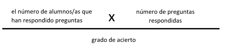Cálculo de analíticas