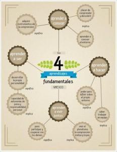 4_aprendizajes_fundamentales