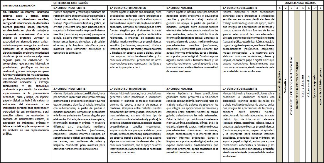 Manual del usuario de la aplicación web ProIDEAC » Los elementos de la  rúbrica y su funcionamiento