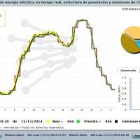 Demanda de energía eléctrica en tiempo real. Gran Canaria.