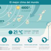 Infografía: El mejor clima del mundo