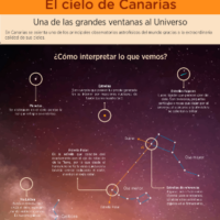 Infografía:  El cielo de Canarias