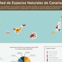 Infografía: Red de Espacios Naturales de Canarias