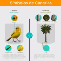 Infografía: Símbolos de las islas