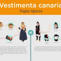 Infografía: Vestimenta canaria