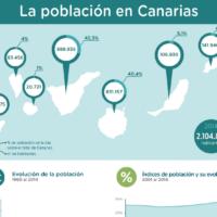 PDF: La población en Canarias