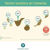 Infografía: Sector turístico en Canarias