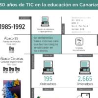 Infografía: 30 años de TIC en la educación canaria