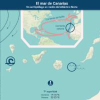 El mar de Canarias