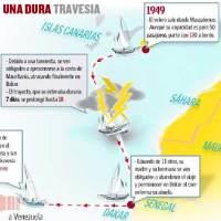 De Canarias a Senegal viaje sin retorno