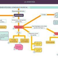 Elementos del lenguaje musical: armonía