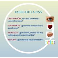 Comunicación No Violenta CNV