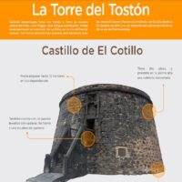 Castillo del Cotillo