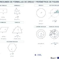 Resumen de fórmulas de áreas y perímetros de figuras planas