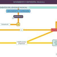 Elementos del lenguaje musical. Movimiento y expresión. Dinámica