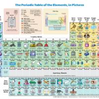 Tabla periódica ilustrada