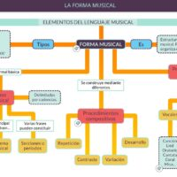 Elementos del lenguaje musical: forma