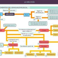 Elementos del lenguaje musical: melodía