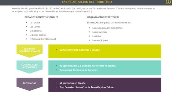 La organización del territorio