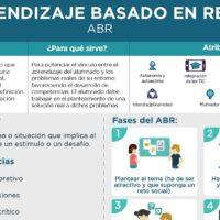 Aprendizaje basado en retos (ABR)