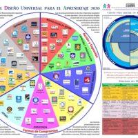 Rueda del diseño universal para el aprendizaje 2020