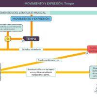Elementos del lenguaje musical. Movimiento y expresión. Tempo