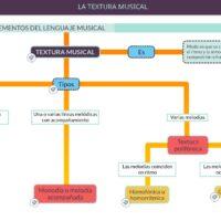 Elementos del lenguaje musical: textura