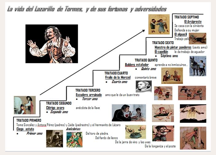 El Lazarillo. Recursos didácticos » Recursos educativos digitales