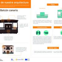 Infografía: Balcón canario
