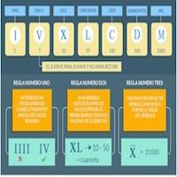 Los números romanos y sus reglas