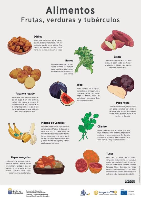 Lámina: Alimentos frutas y verduras » Recursos educativos digitales