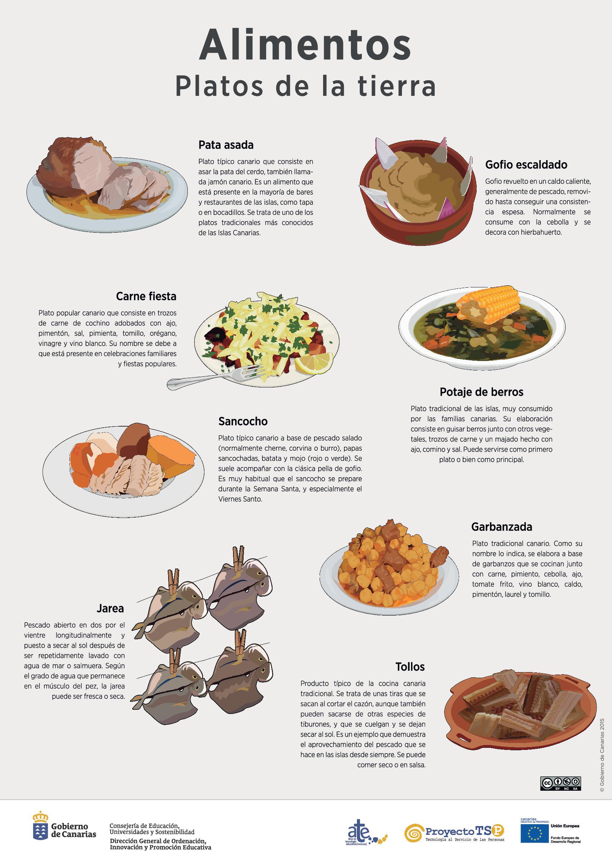 L mina alimentos platos recursos educativos digitales for La cocina de los alimentos pdf
