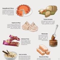 Lámina: Alimentos postres