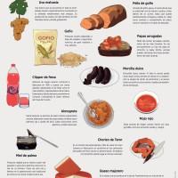 Lámina: Alimentos 100% canarios