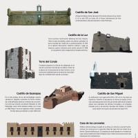 Lámina: Arquitectura militar